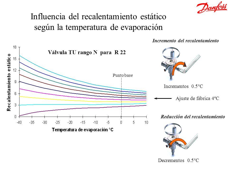 &[Archivo] Influencia del recalentamiento estático según la temperatura de evaporación. Incremento del recalentamiento.